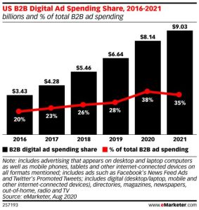B2B digital spend 2020
